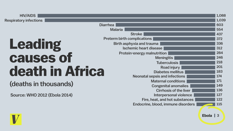 causes of death in Africa